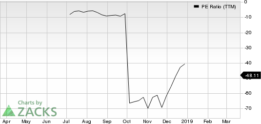 PPDAI Group Inc. Sponsored ADR PE Ratio (TTM)