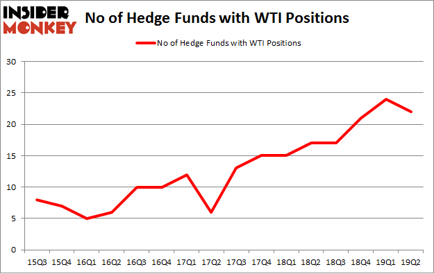 No of Hedge Funds with WTI Positions