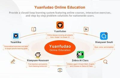 Various online learning products provided by Yuanfudao Online Education