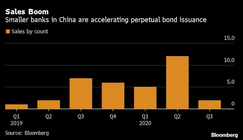 China's Small Lenders Are Filling Up on Riskiest Bank Debt