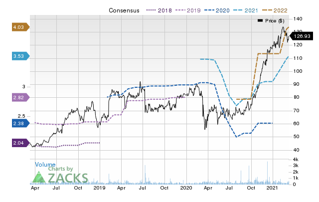 Price Consensus Chart for Omnicell