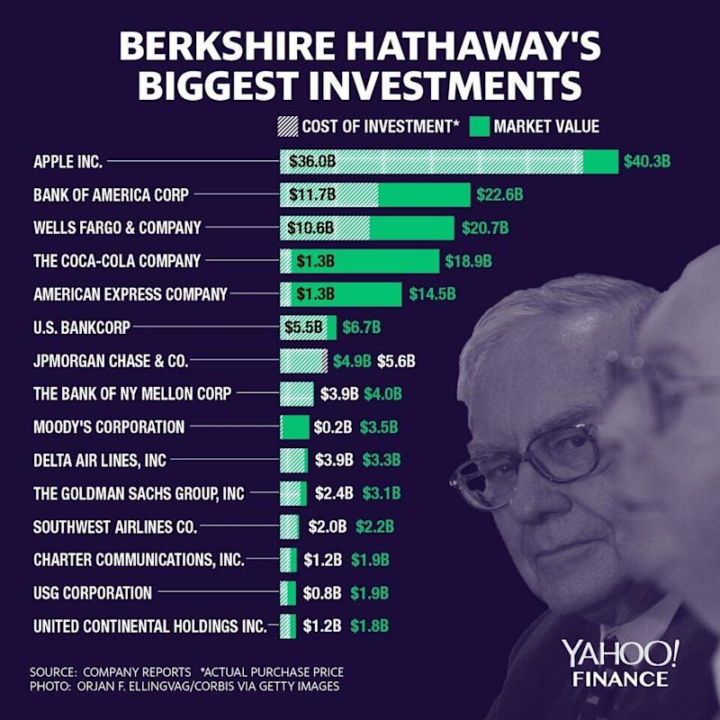 Apple is Berkshire's biggest investment. (Graphic: David Foster/Yahoo Finance)