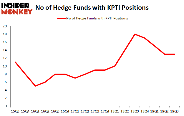 Is KPTI A Good Stock To Buy?