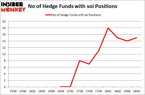 No of Hedge Funds with SOI Positions