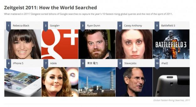 Rebecca Black crowned top search term in Google Zeitgeist 2011