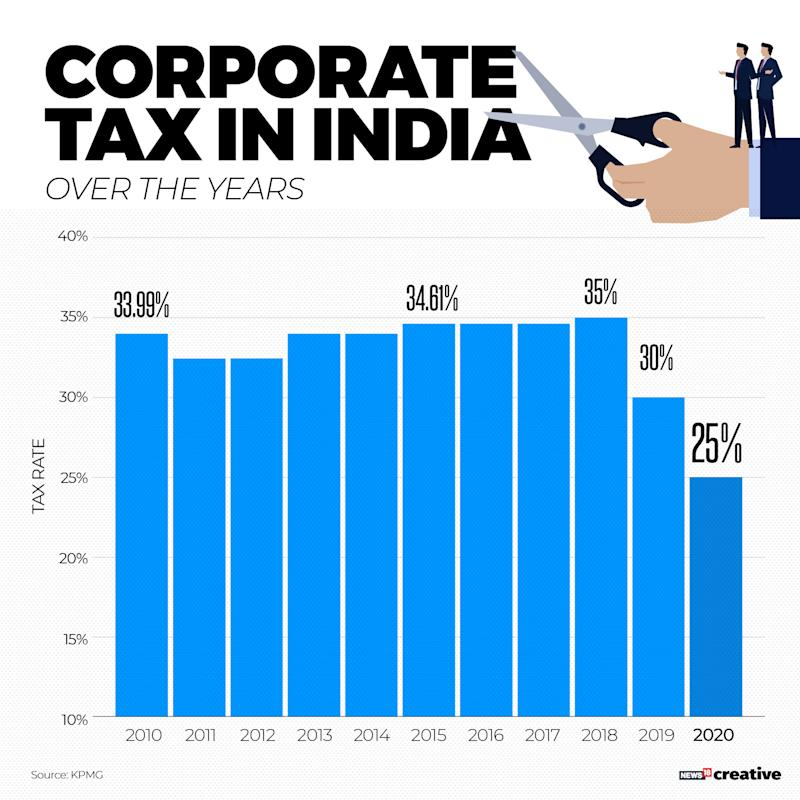 INDIA - CORPORATE TAX RATE