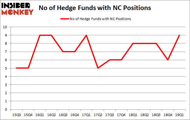 No of Hedge Funds with NC Positions