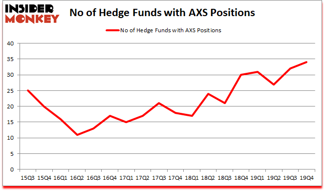 Is AXS A Good Stock To Buy?