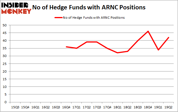 No of Hedge Funds with ARNC Positions