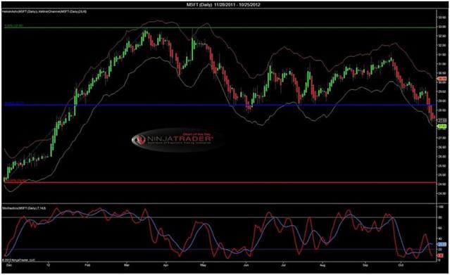 MSFT [Chart] from NinjaTrader – How do the charts look going
