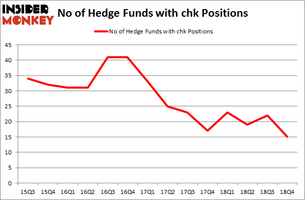 No of Hedge Funds with CHK Positions