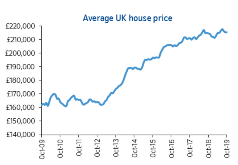 UK property prices. Chart: Nationwide