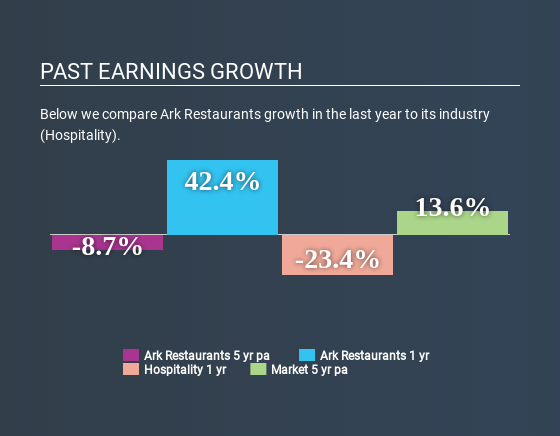 NasdaqGM:ARKR Past Earnings Growth June 19th 2020