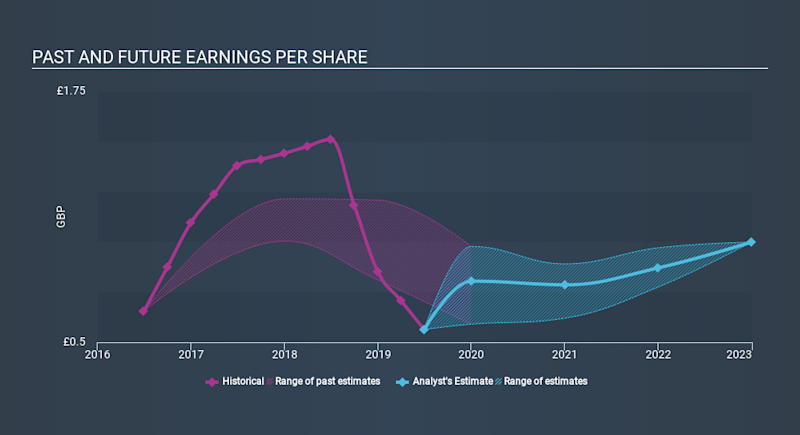 LSE:WPP Past and Future Earnings, January 21st 2020