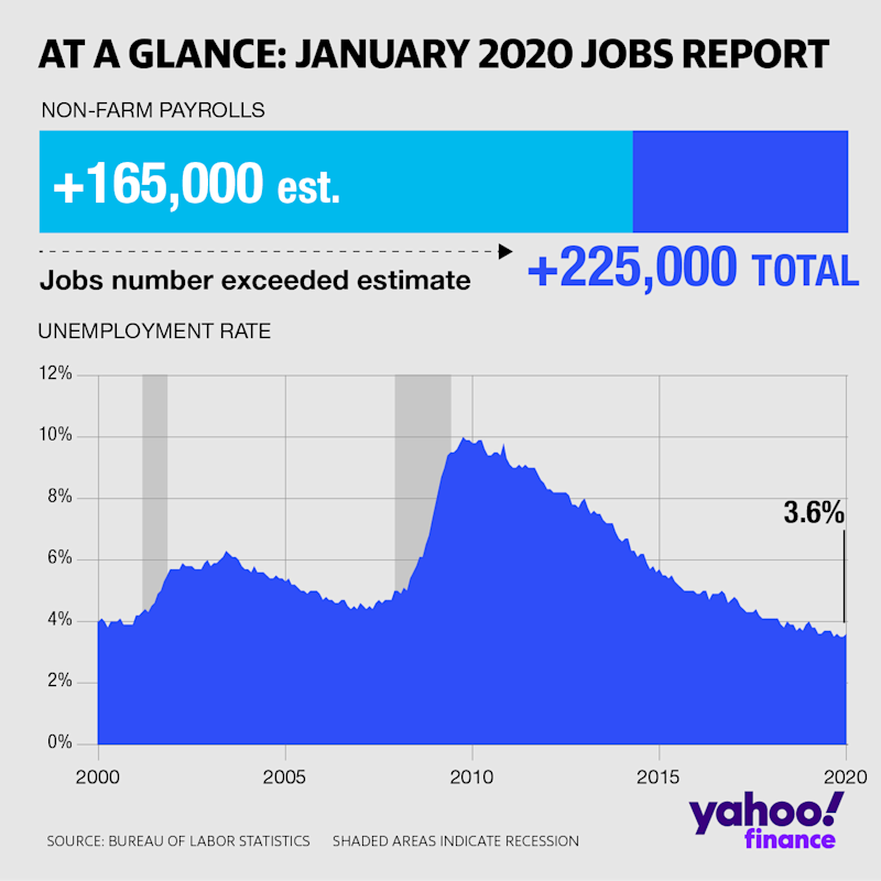 At a glance: January 2020 jobs report