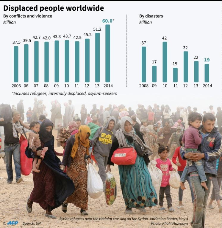 Graphic on people displaced by conflicts and violence, and disasters worldwide
