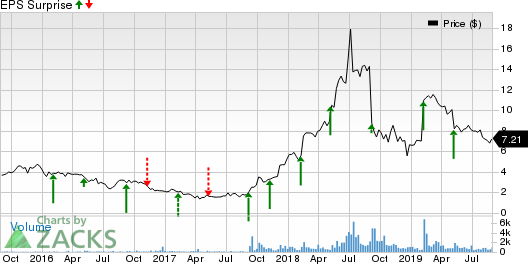 eGain Corporation Price and EPS Surprise