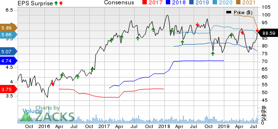 Lincoln Electric Holdings, Inc. Price, Consensus and EPS Surprise