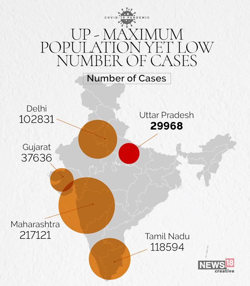 low number of cases