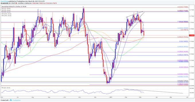 AUD/USD Struggles Ahead of NFP Report; RSI Warns of Further Losses
