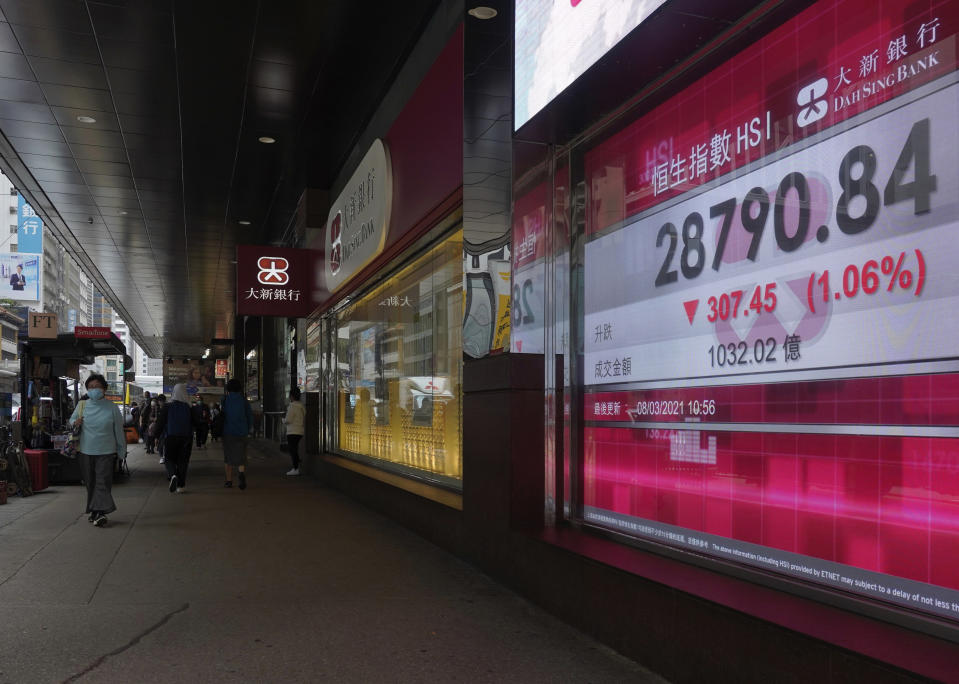 People walk past a bank's electronic board showing the Hong Kong share index at Hong Kong Stock Exchange Monday, March 8, 2021. Asian shares were mixed Monday, as some indexes were lifted by hopes for a gradual global recovery after the U.S. economic relief package passed the Senate over the weekend. (AP Photo/Vincent Yu)