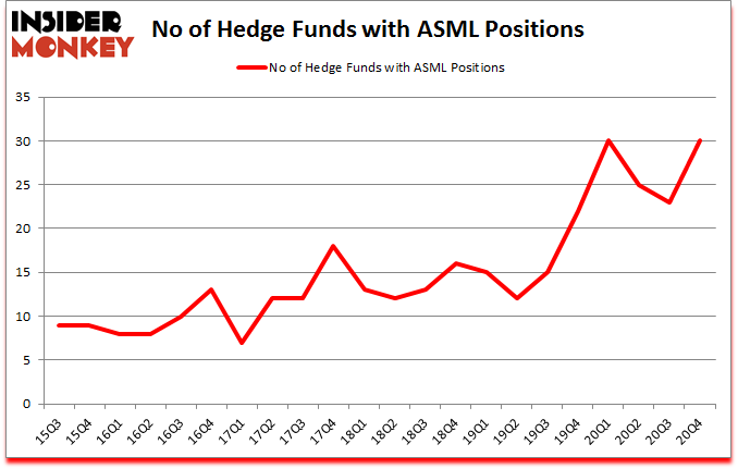 Is ASML A Good Stock To Buy?