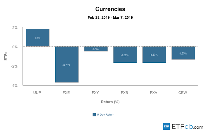 Etfdb.com currencies mar 8 2019