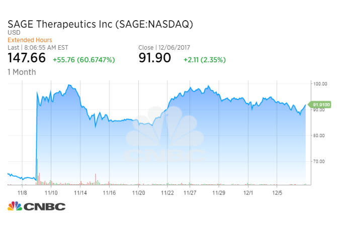 Sage's depression drug succeeds in mid-stage study, shares soar