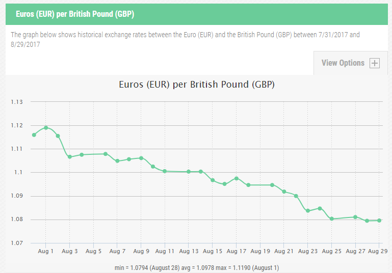 The falling value of the £ against the euro (Source: exchange-rates.org)