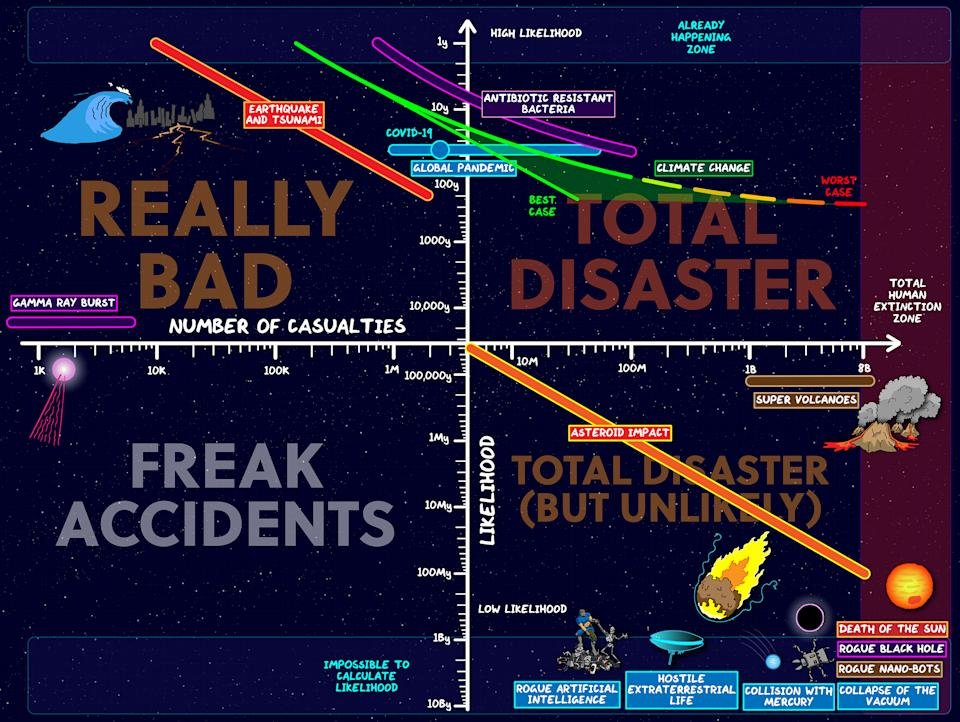 Dr Dominic Walliman created a map of doom to rate the most likely disasters to happen next.