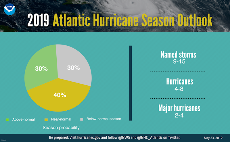 Image courtesy of NOAA. | A graphic showing hurricane season probability and numbers of named storms