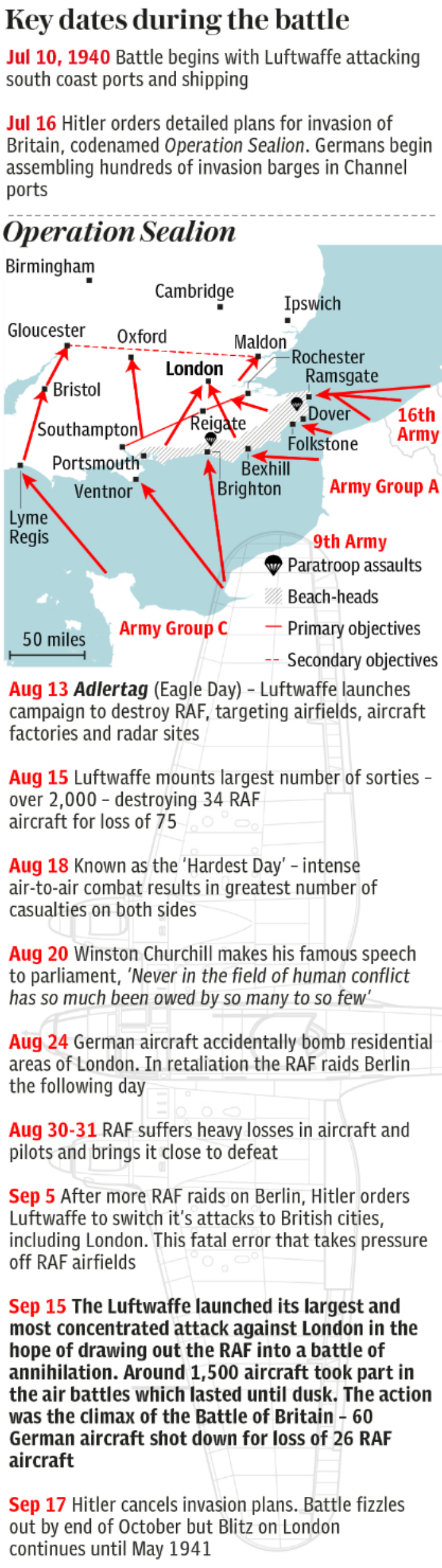 Key dates of the Battle of Britain