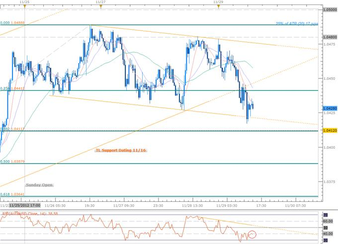Forex_GBP_AUD_Scalps_in_Focus_Amid_Ranging_Prices-_BoE-RBA_on_Tap_body_Picture_2.png, Forex: GBP, AUD Scalps in Focus Amid Ranging Prices- BoE, RBA on Tap