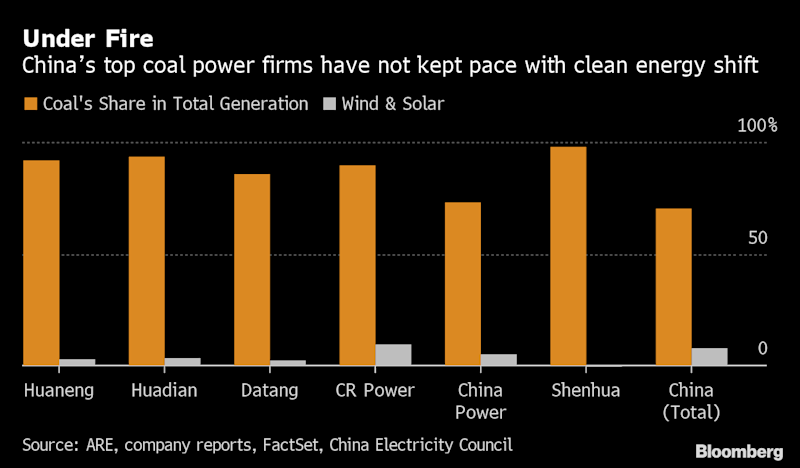 China's Coal Power Giants Seen Charging Ahead Into Climate Risks