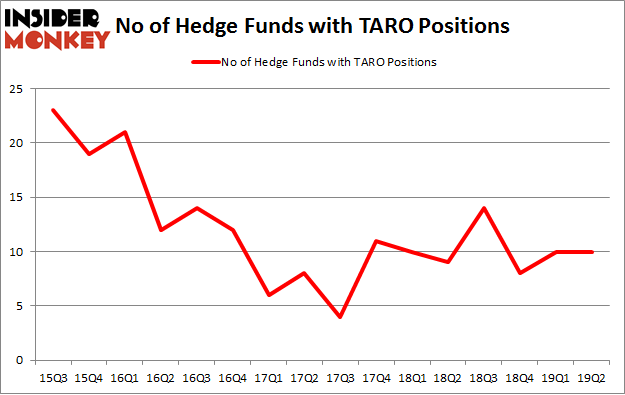 No of Hedge Funds with TARO Positions