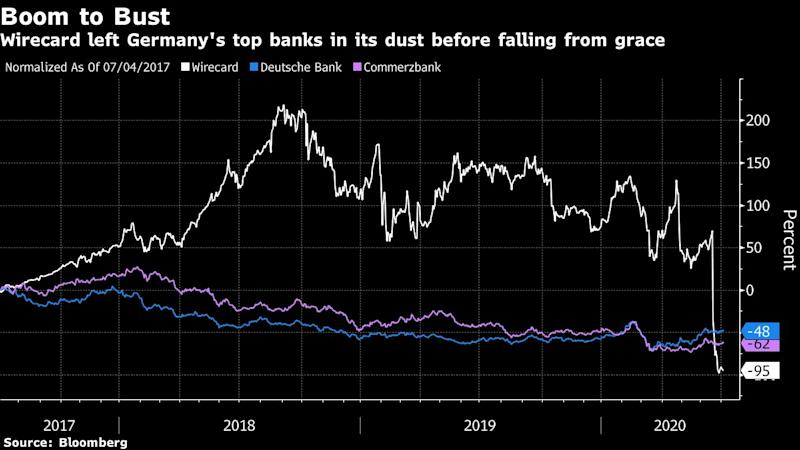 Wirecard Flourished in Regulatory Blind Spot That's Growing