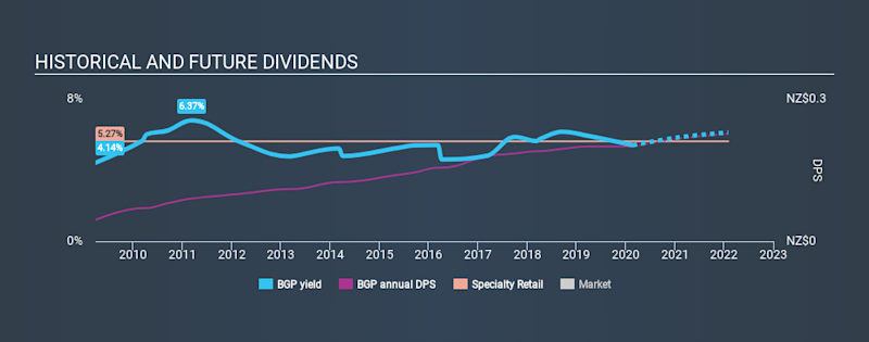 NZSE:BGP Historical Dividend Yield, February 22nd 2020