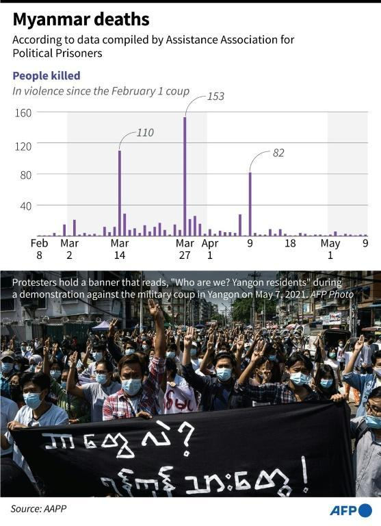 Chart showing the deaths in Myanmar since the February 1 coup
