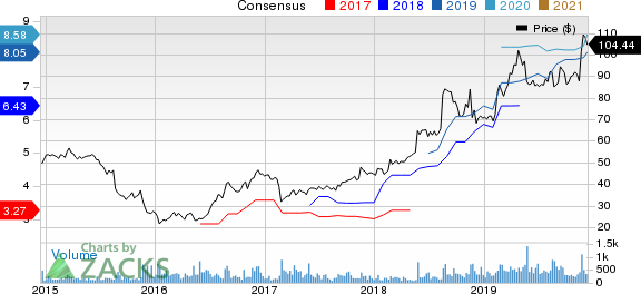 America's Car-Mart, Inc. Price and Consensus