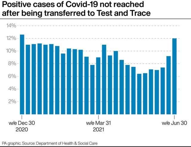 PA infographic showing positive cases of Covid-19 not reached after being transferred to Test and Trace