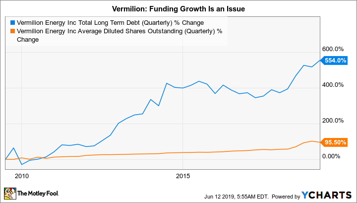 VET Total Long Term Debt (Quarterly) Chart
