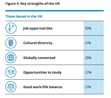 What foreign nationals already here rate about the UK (Source: Deloitte)