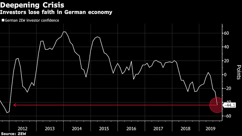 Germany Is Flirting With Recession After Investor Confidence Falls