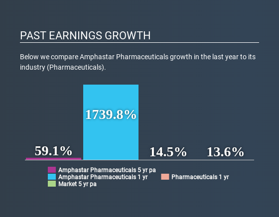 NasdaqGS:AMPH Past Earnings Growth July 3rd 2020