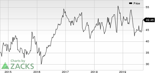 Standard Motor Products, Inc. Price