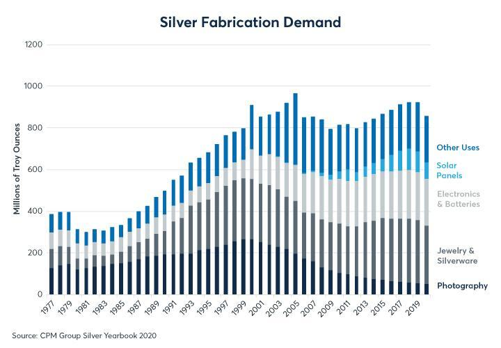 Figure 7: Silver is also used a jewellery but has wider uses than gold