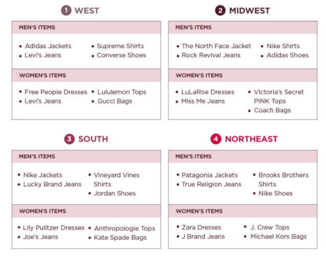 According to Poshmark, these are the most popular brands in the U.S.