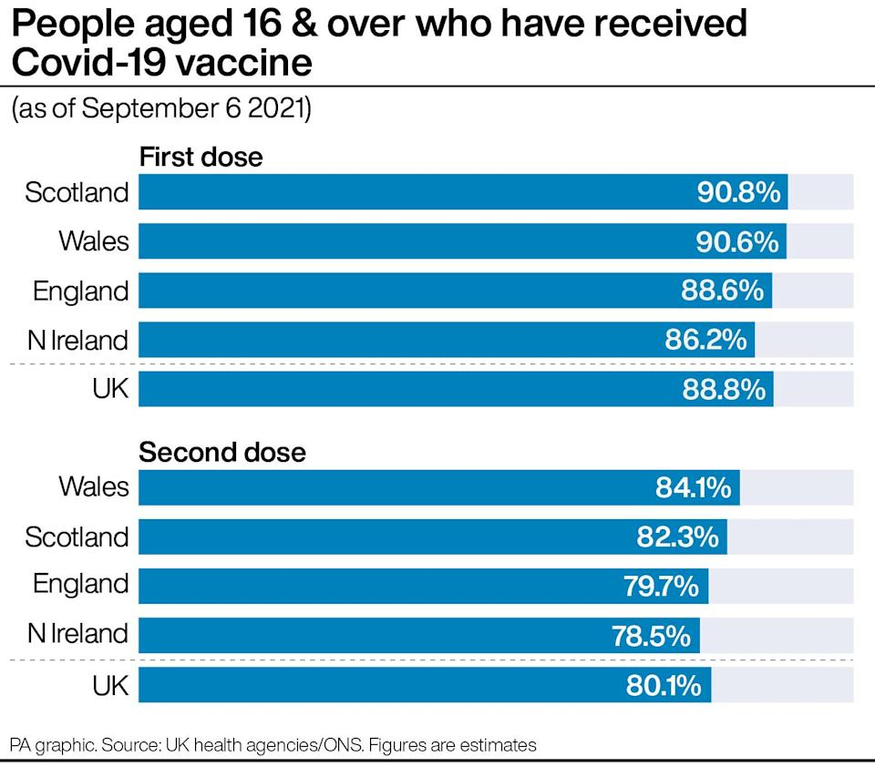 Graphic showing vaccination rates across UK