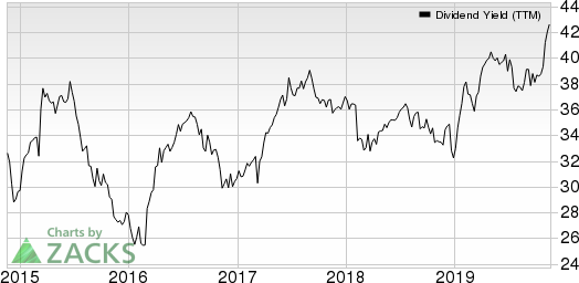Gaming and Leisure Properties, Inc. Dividend Yield (TTM)