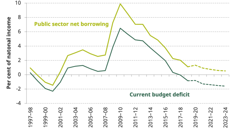 Borrowing has dropped as spending has been slashed since the financial crisis. Chart: IFS / ONS Public Finances Databank